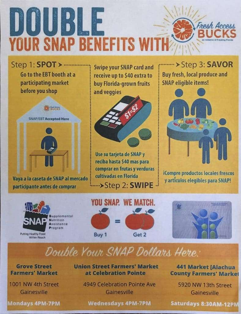 A flyer for Fresh Access Bucks, which doubles SNAP/EBT funds at some Gainesville farmers' markets. Info is on this page.